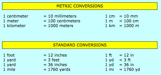Math for 5th Grade Conversion Chart